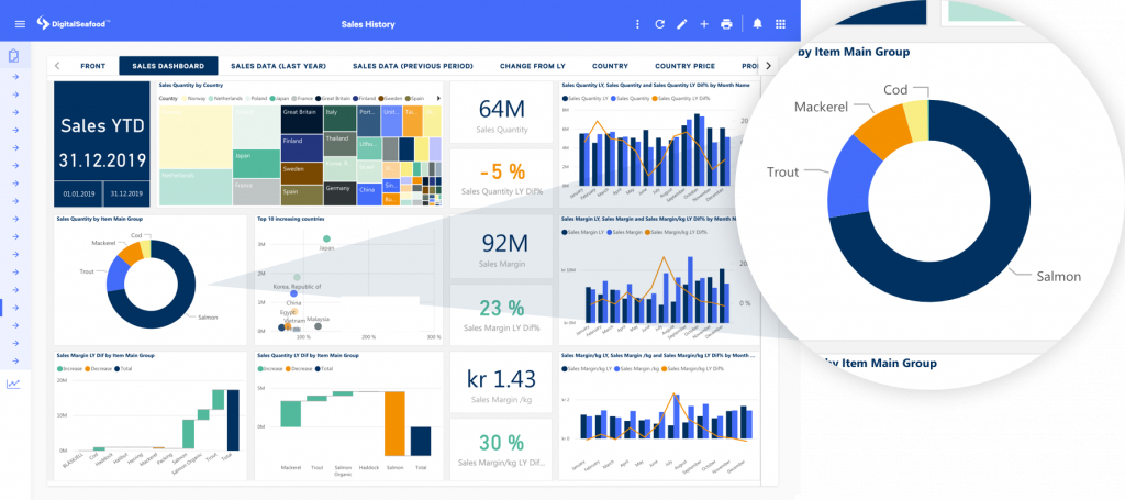 Get easy access to the insights you need with Maritech Analytics dashboard